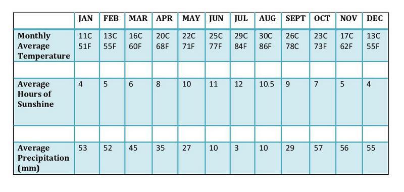 Сардиния температура по месяцам
